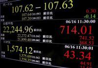 東証、午前終値は714円01銭高の2万2244円96銭