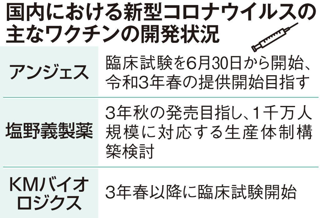 ワクチン 福岡 コロナ 治験