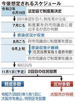 〝上げ潮〟にコロナ禍…「何度もがけっぷち」の大阪都構想