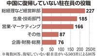 4割の日系企業の駐在員が中国へ戻れず、技術指導者不在で不良品多発も