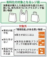 「無料で当然」の意識変化促す レジ袋有料化、新型コロナで逆風も