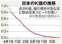 注目される新型コロナの新指標「K値」