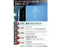 スパコン「富岳」、世界ランク首位 日本9年ぶり快挙
