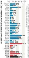 「10万円給付」大都市圏で遅れ 東京23区で平均3割 給付作業に手間取り
