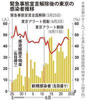 緊急事態宣言解除1カ月、東京都の感染高止まり 全国の過半数