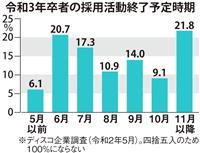 【就活リサーチ】選考解禁1カ月 山場を迎えた就職戦線
