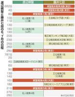 藤井七段3日に1局ペース、異例の過密日程の両者 28日ヒューリック杯棋聖戦第2局
