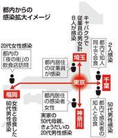 新型コロナ感染、東京都内から他県に拡大か 往来リスク浮かぶ