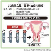 【がん電話相談から】子宮頸部異形成を経験、子宮がんに不安
