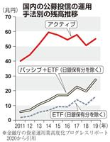 【経済インサイド】「指数連動」投資に人気 運用益や手数料に魅力