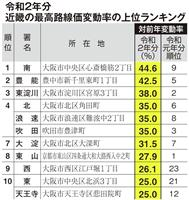 路線価 近畿は大阪、京都で上昇 都市部が牽引