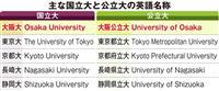 大阪大と大阪公立大、英語名称めぐり「障害になる」?