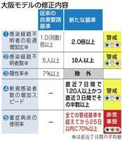 大阪モデルを修正 新指標を追加し一部は緩和