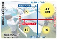 【西日本豪雨2年】コロナと災害、避難所どうする 県庁所在地・政令市・東京23区 本紙ア…