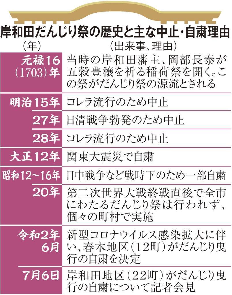 祭り 岸和田 2020 中止 だんじり 2020年9月の岸和田だんじり祭の中止はいつ決まるのでしょうか?