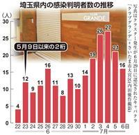埼玉県、感染「再拡大期」認識 病床数を2・5倍増へ