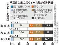 【数字から見えるちば】「SDGs」県内企業の4割関心 社員力向上、リクルート対策にも …