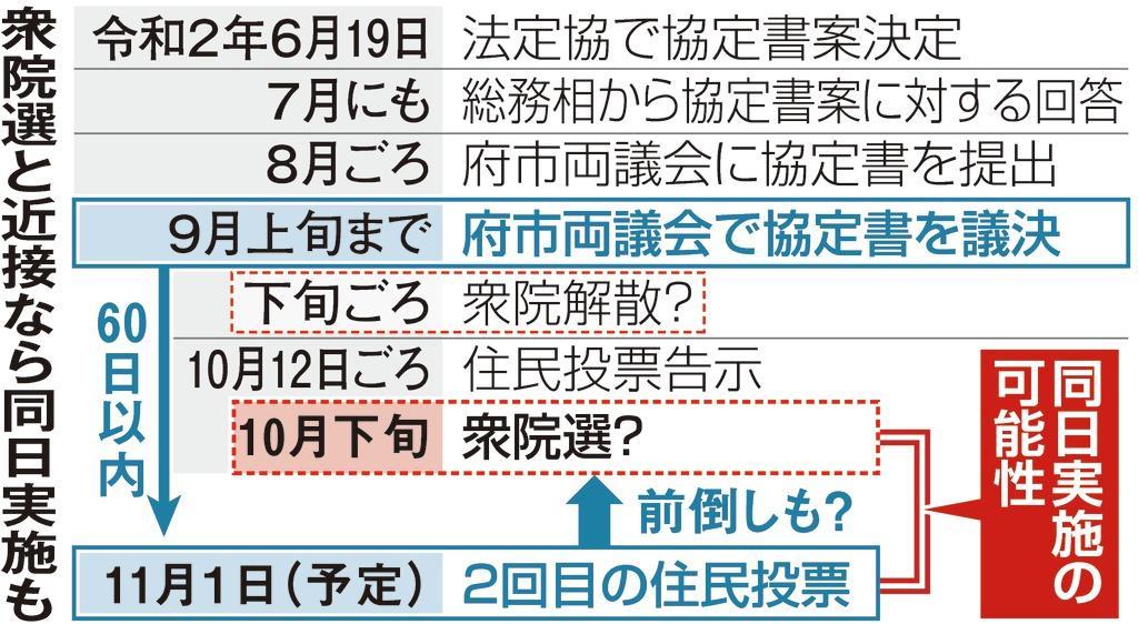 都構想住民投票、10月下旬衆院選なら「同日実施考えたい」維新・松井 ...