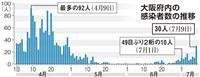 大阪で30人の感染確認 緊急事態宣言の解除後最多 20~30代が7割