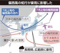 偏西風蛇行が豪雨に影響か 前線が列島型に変形 梅雨明け時期遅れも