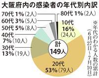 大阪も若年層感染際立つ 中高年や家族・職場への拡大警戒