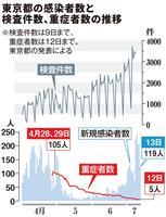 国内新たに252人感染 東京5日ぶり200人未満