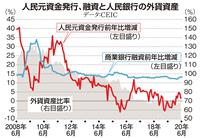 【田村秀男のお金は知っている】中国の通貨金融制度は実質的に「米ドル本位制」
