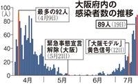 大阪で89人感染確認 2日連続80人超、緊急事態宣言解除後で最多