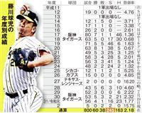 「松坂世代」初の名球会目前で2軍落ち、阪神・藤川もう不惑
