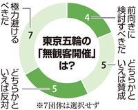 東京五輪「無観客開催」に9団体が肯定的 本紙調査