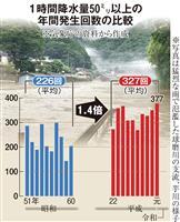 短時間強雨30年で1・4倍 予測不能、都市部もリスク