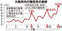 大阪感染過去最多 専門家「医療へ負担じわり、崩壊を警戒」