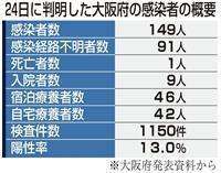 大阪府「予想上回るペース」 重症者の増加懸念