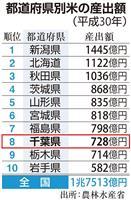 【数字から見えるちば】米の産出額全国8位 今秋デビュー「粒すけ」に期待