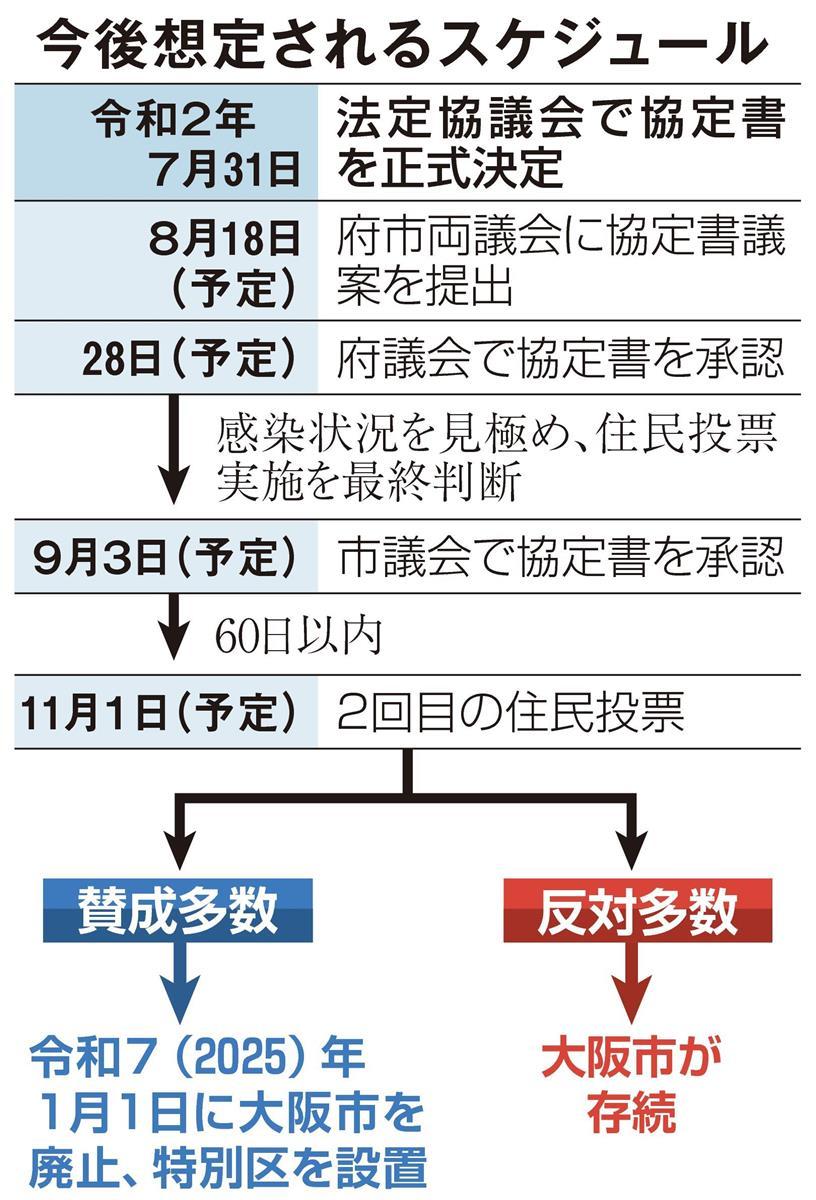 大阪都構想 住民周知に苦慮 コロナ再拡大で活動抑制