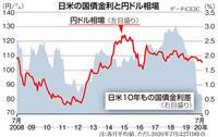 【お金は知っている】しのび寄る「超円高」の悪夢 日米間の金利差逆転なら一挙に加速、安全…