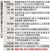 徴用工資産現金化 日本企業の韓国離れ加速か