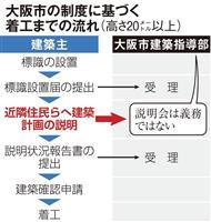 マンション建設で周辺住民が矛先を向けた大阪市の制度不備