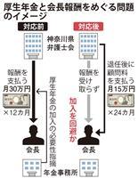 〈独自〉神奈川県弁護士会が社保逃れか 会長職報酬を顧問料に 会員ら提訴