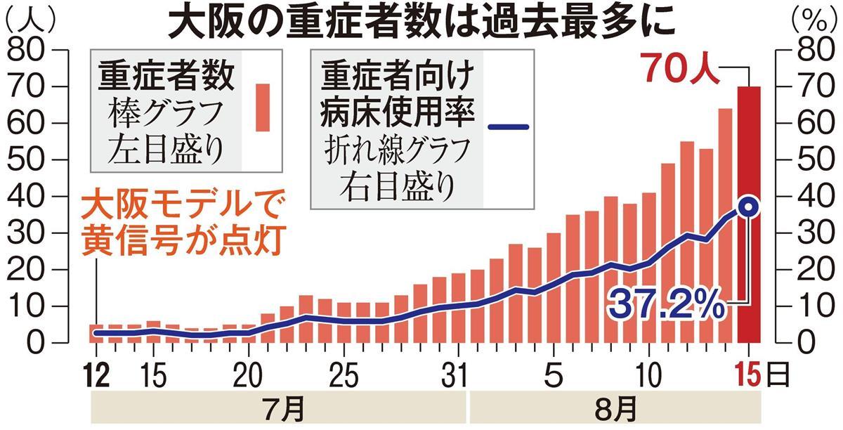 感染 者 グラフ 大阪 数