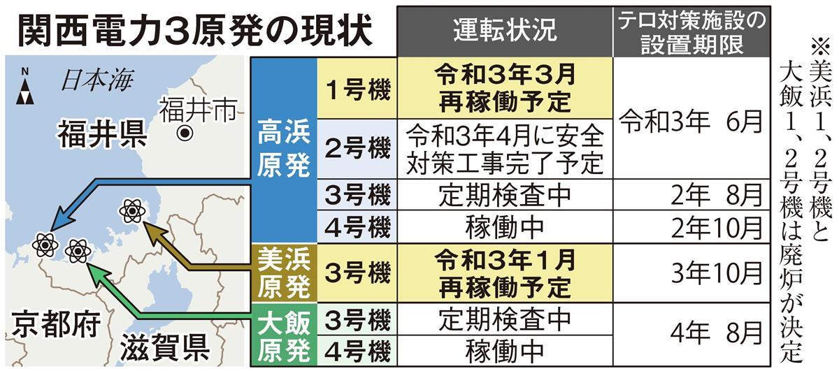 関電、来年1月以降に原発2基再稼働へ 美浜3号機など国内初の40年 ...