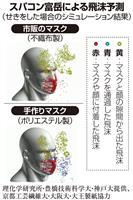 市販と手作りマスク 飛沫防止の効果同等 スパコン富岳で分析
