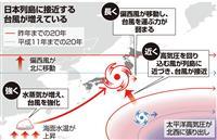 台風接近1・5倍、温暖化で強く・長く…20年間比較で判明