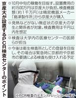 検査費1千円「不安払拭」狙い京産大が学内PCRセンター、他大学続くか