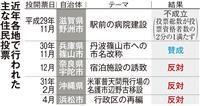 都構想の住民投票 1票でも「賛成」多数なら大阪市廃止