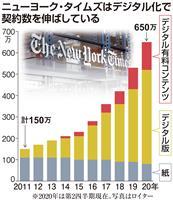NYT、デジタル戦略好調 新女性CEOも注目、ニュースを多角配信