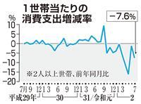 消費支出は市場予測下回る7・6%減 感染再拡大で消費腰折れ