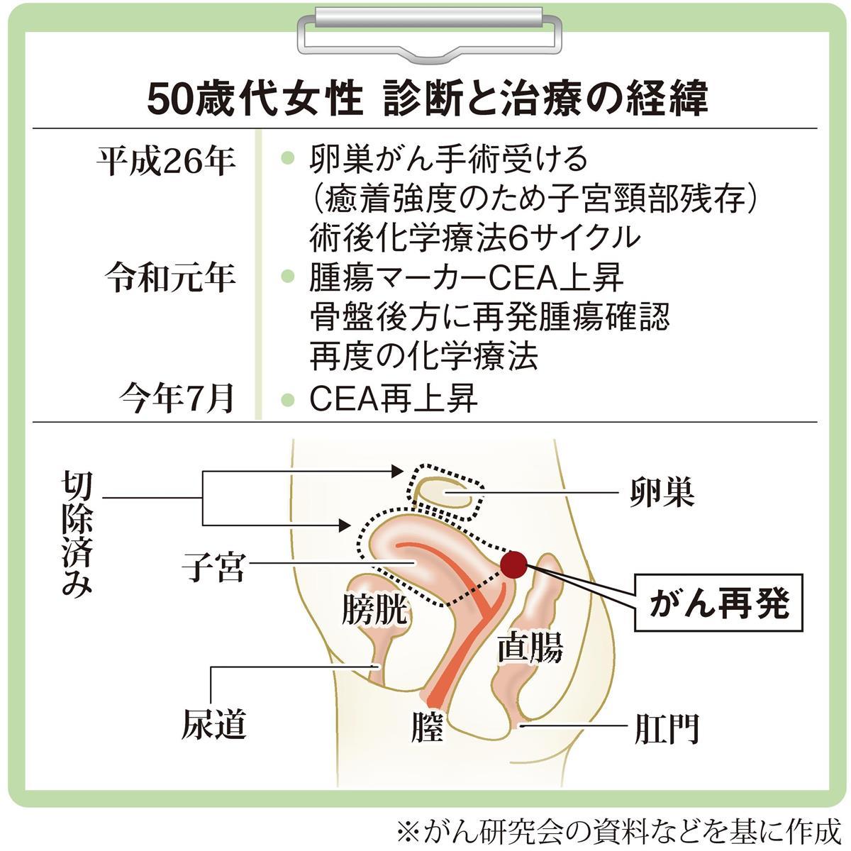 腫瘍 マーカー cea