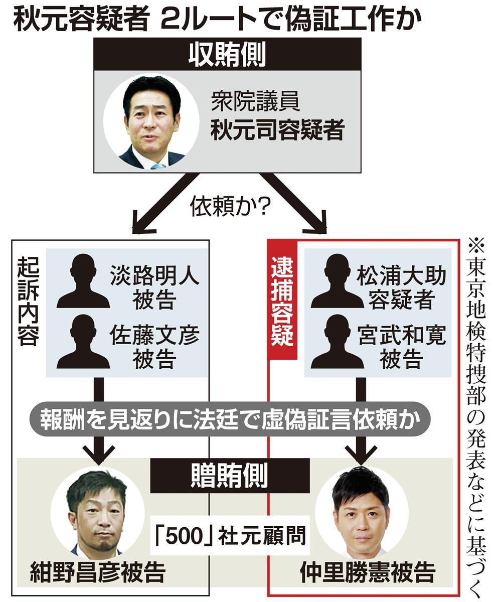 秋元容疑者を4度目逮捕 別ルートの証人買収疑い 東京地検特捜部 ...