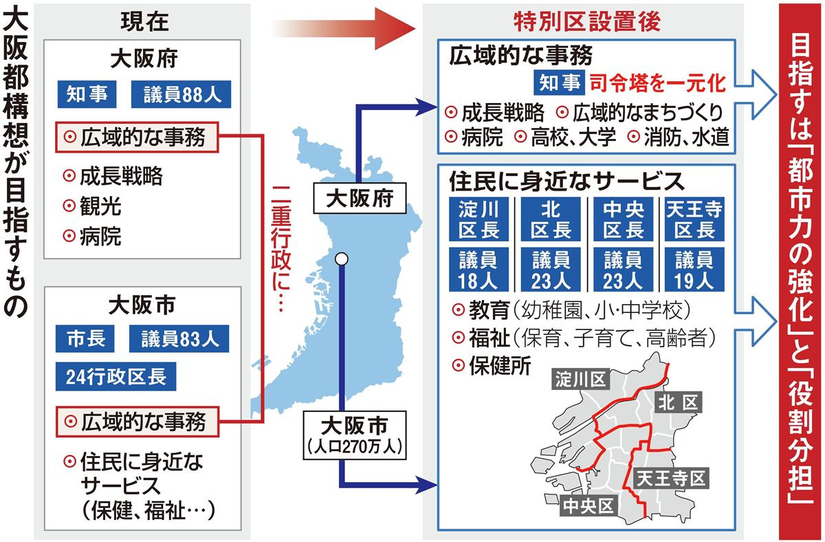 都 と は 構想 やすく 大阪 わかり 大阪都構想とは?メリット・デメリット・問題点は? わかりやすく解説